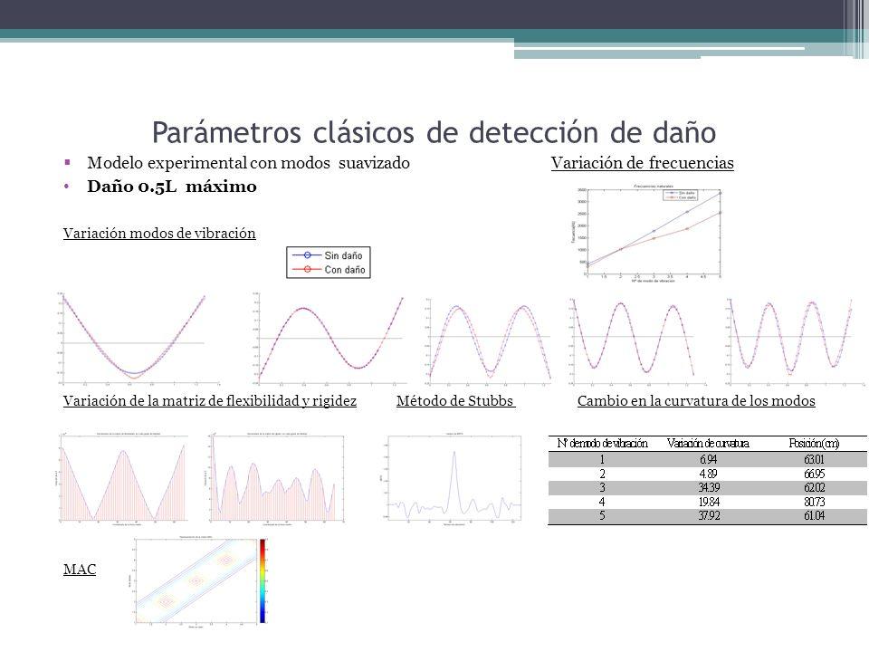 Parámetros clásicos de detección de daño Modelo experimental con modos suavizado Variación de frecuencias Daño 0.5L máximo Variación modos de vibración Variación de la matriz de flexibilidad y rigidez Método de Stubbs Cambio en la curvatura de los modos MAC