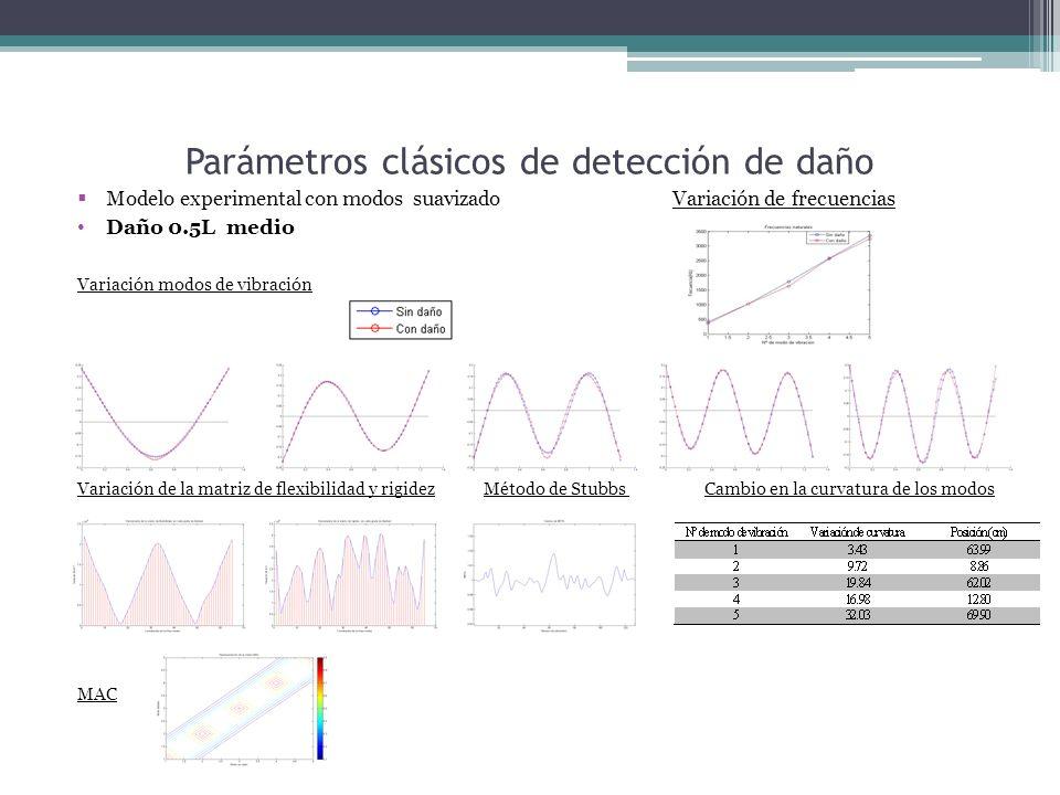 Parámetros clásicos de detección de daño Modelo experimental con modos suavizado Variación de frecuencias Daño 0.5L medio Variación modos de vibración Variación de la matriz de flexibilidad y rigidez Método de Stubbs Cambio en la curvatura de los modos MAC