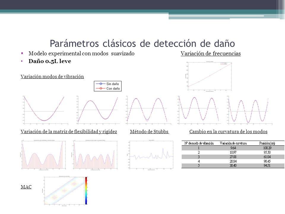 Parámetros clásicos de detección de daño Modelo experimental con modos suavizado Variación de frecuencias Daño 0.5L leve Variación modos de vibración Variación de la matriz de flexibilidad y rigidez Método de Stubbs Cambio en la curvatura de los modos MAC