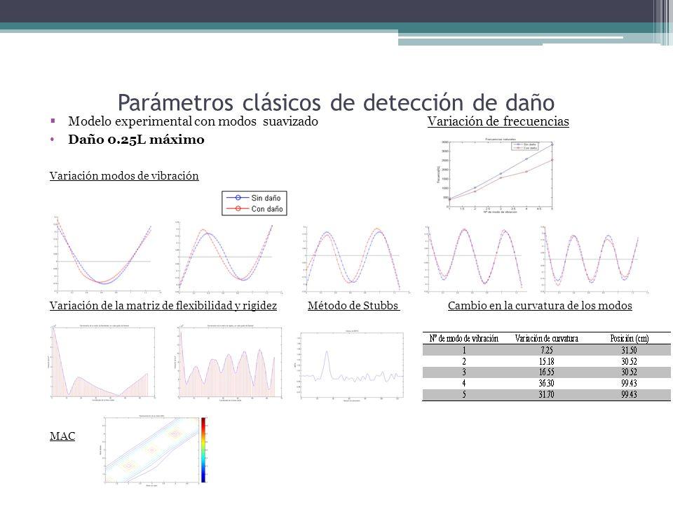 Parámetros clásicos de detección de daño Modelo experimental con modos suavizado Variación de frecuencias Daño 0.25L máximo Variación modos de vibración Variación de la matriz de flexibilidad y rigidez Método de Stubbs Cambio en la curvatura de los modos MAC