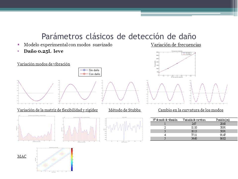 Parámetros clásicos de detección de daño Modelo experimental con modos suavizado Variación de frecuencias Daño 0.25L leve Variación modos de vibración Variación de la matriz de flexibilidad y rigidez Método de Stubbs Cambio en la curvatura de los modos MAC
