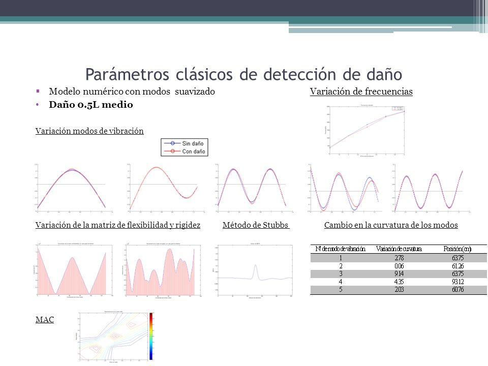 Parámetros clásicos de detección de daño Modelo numérico con modos suavizado Variación de frecuencias Daño 0.5L medio Variación modos de vibración Variación de la matriz de flexibilidad y rigidez Método de Stubbs Cambio en la curvatura de los modos MAC
