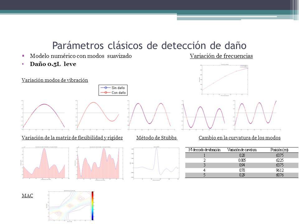 Parámetros clásicos de detección de daño Modelo numérico con modos suavizado Variación de frecuencias Daño 0.5L leve Variación modos de vibración Variación de la matriz de flexibilidad y rigidez Método de Stubbs Cambio en la curvatura de los modos MAC
