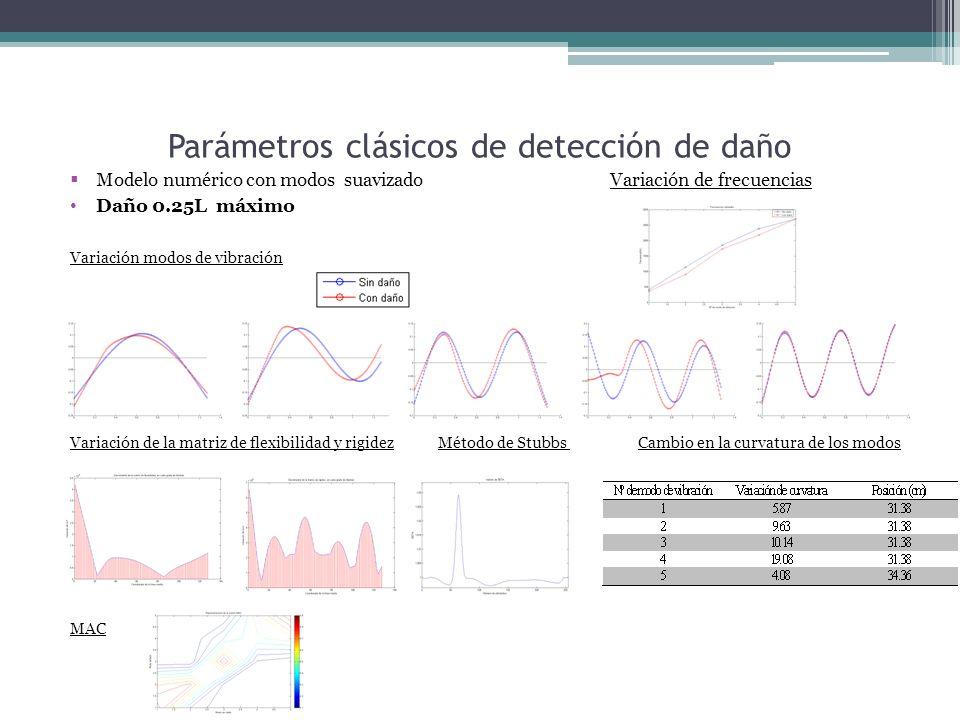 Parámetros clásicos de detección de daño Modelo numérico con modos suavizado Variación de frecuencias Daño 0.25L máximo Variación modos de vibración Variación de la matriz de flexibilidad y rigidez Método de Stubbs Cambio en la curvatura de los modos MAC