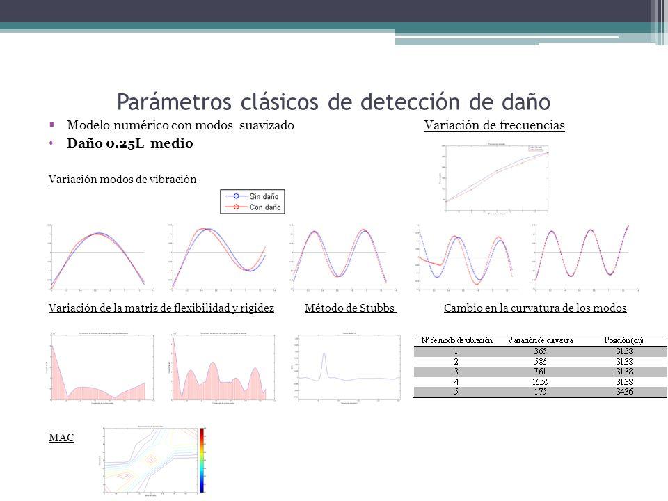 Parámetros clásicos de detección de daño Modelo numérico con modos suavizado Variación de frecuencias Daño 0.25L medio Variación modos de vibración Variación de la matriz de flexibilidad y rigidez Método de Stubbs Cambio en la curvatura de los modos MAC