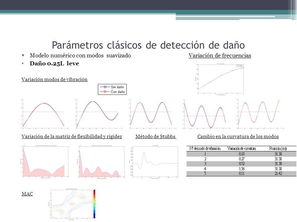 Parámetros clásicos de detección de daño Modelo numérico con modos suavizado Variación de frecuencias Daño 0.25L leve Variación modos de vibración Variación de la matriz de flexibilidad y rigidez Método de Stubbs Cambio en la curvatura de los modos MAC