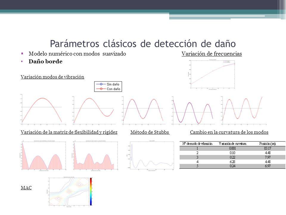 Parámetros clásicos de detección de daño Modelo numérico con modos suavizado Variación de frecuencias Daño borde Variación modos de vibración Variación de la matriz de flexibilidad y rigidez Método de Stubbs Cambio en la curvatura de los modos MAC