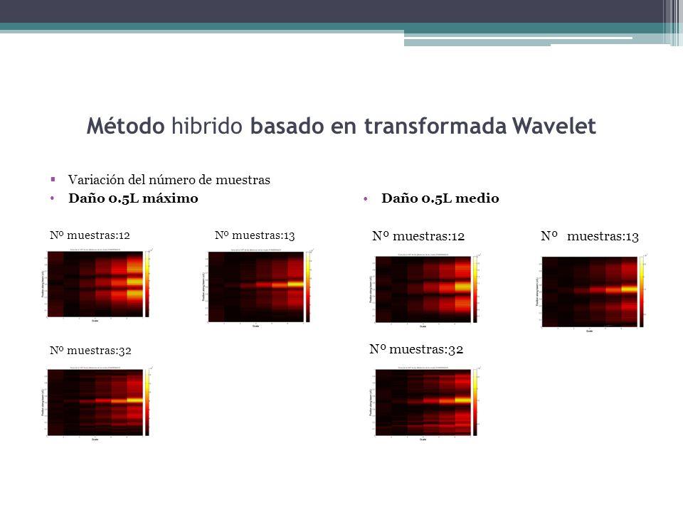 Método hibrido basado en transformada Wavelet Variación del número de muestras Daño 0.5L máximo Nº muestras:12 Nº muestras:13 Nº muestras:32 Daño 0.5L medio Nº muestras:12 Nº muestras:13 Nº muestras:32