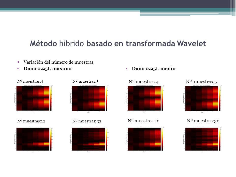 Método hibrido basado en transformada Wavelet Variación del número de muestras Daño 0.25L máximo Nº muestras:4 Nº muestras:5 Nº muestras:12 Nº muestras: 32 Daño 0.25L medio Nº muestras:4 Nº muestras:5 Nº muestras:12 Nº muestras:32
