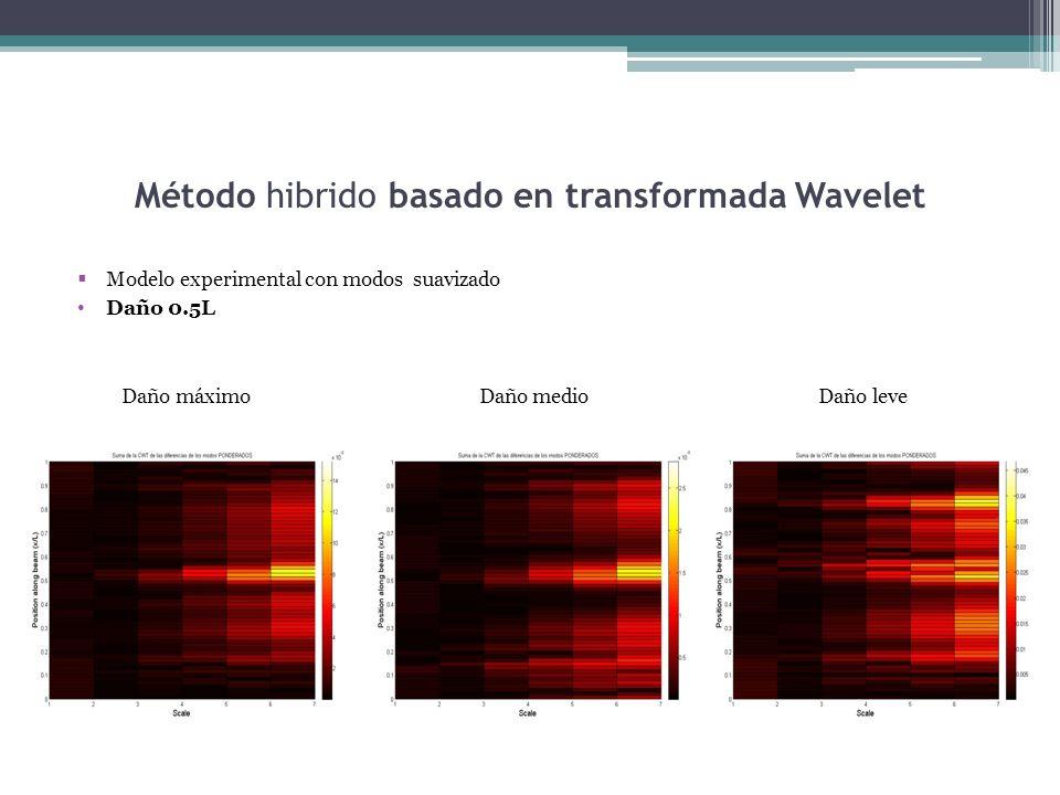 Método hibrido basado en transformada Wavelet Modelo experimental con modos suavizado Daño 0.5L Daño máximo Daño medio Daño leve