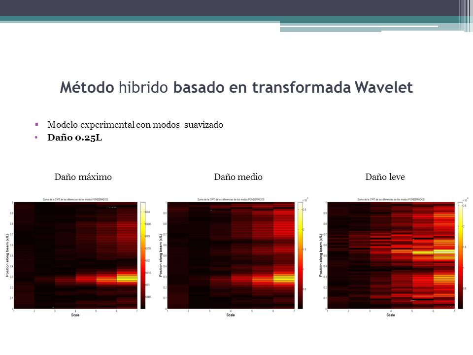 Método hibrido basado en transformada Wavelet Modelo experimental con modos suavizado Daño 0.25L Daño máximo Daño medio Daño leve