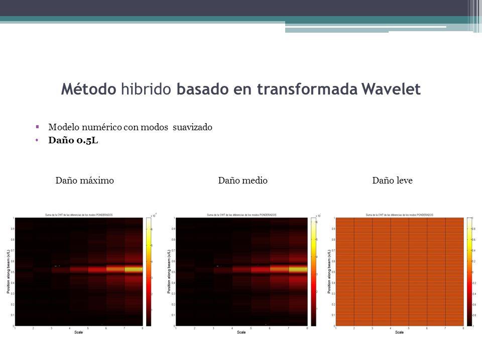 Método hibrido basado en transformada Wavelet Modelo numérico con modos suavizado Daño 0.5L Daño máximo Daño medio Daño leve