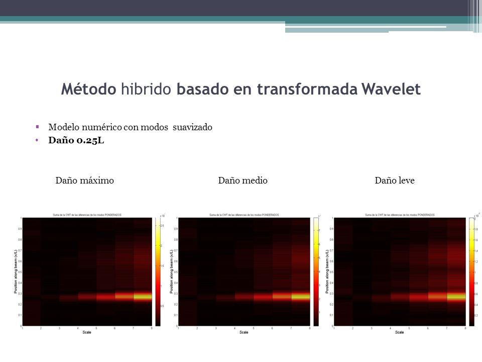 Método hibrido basado en transformada Wavelet Modelo numérico con modos suavizado Daño 0.25L Daño máximo Daño medio Daño leve