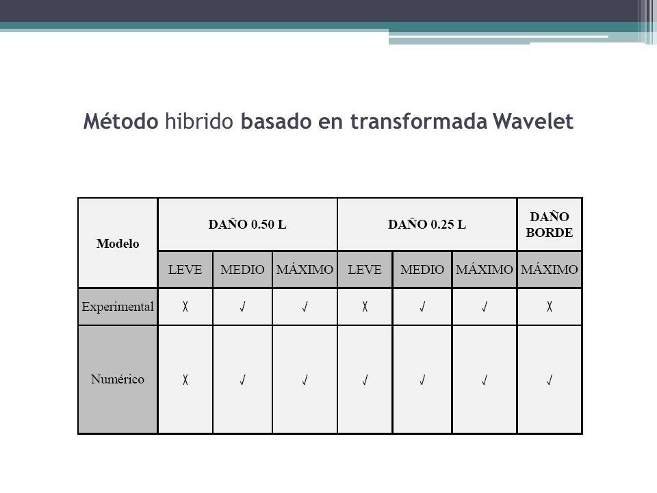 Método hibrido basado en transformada Wavelet