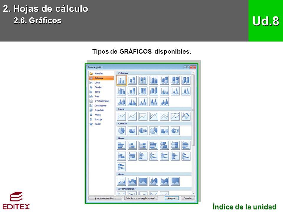 2. Hojas de cálculo 2.6. Gráficos Ud.8 Tipos de GRÁFICOS disponibles.