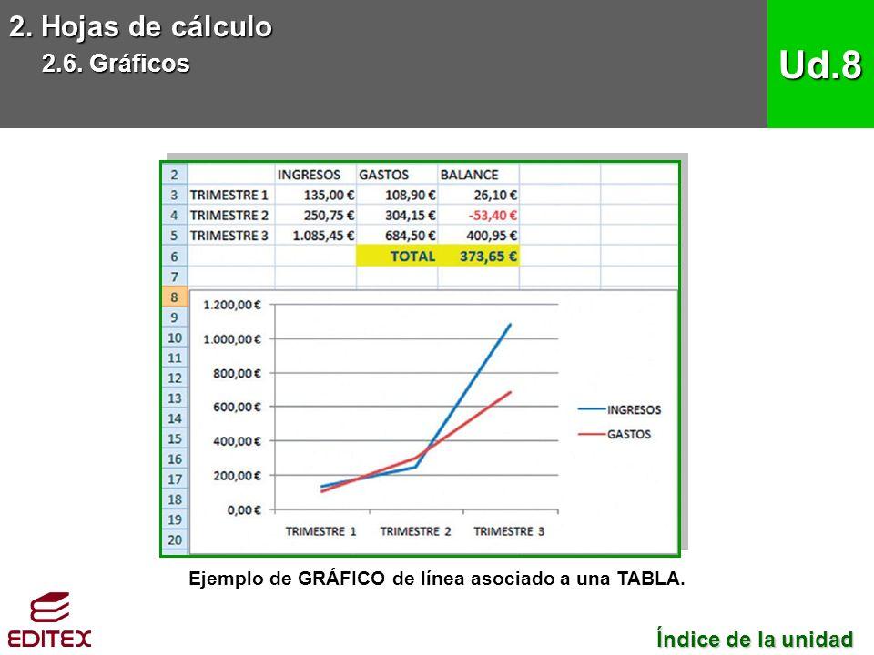 2. Hojas de cálculo 2.6. Gráficos Ud.8 Ejemplo de GRÁFICO de línea asociado a una TABLA.