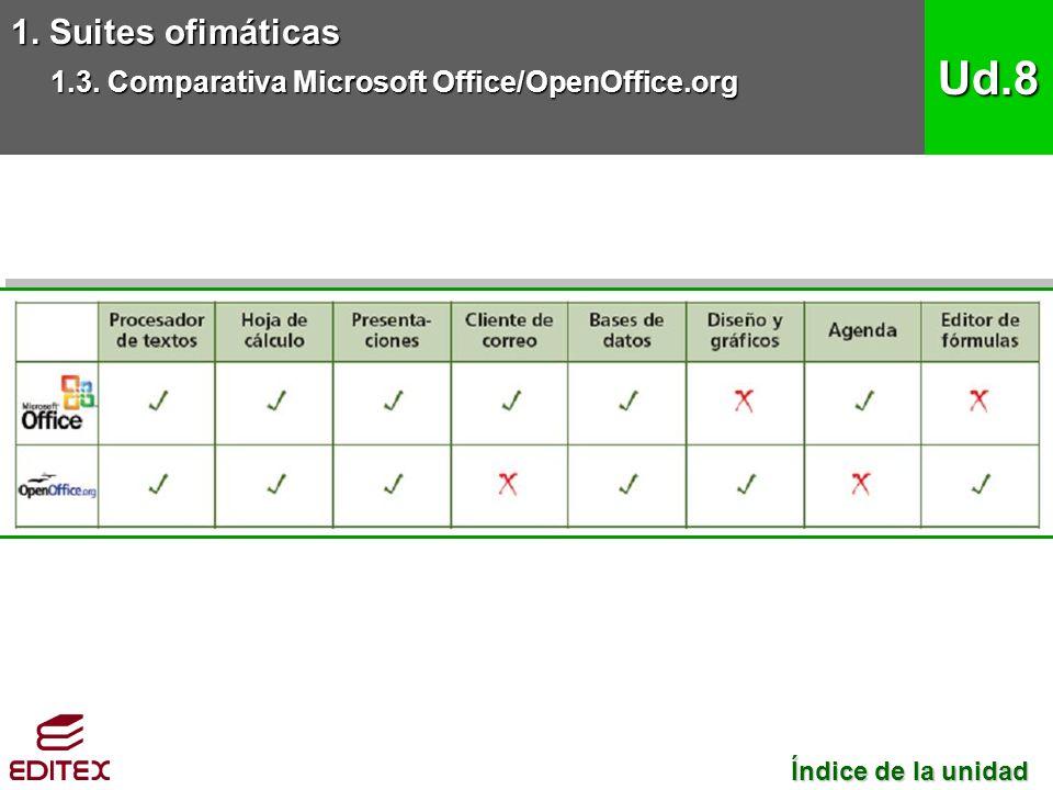 1. Suites ofimáticas 1.3.