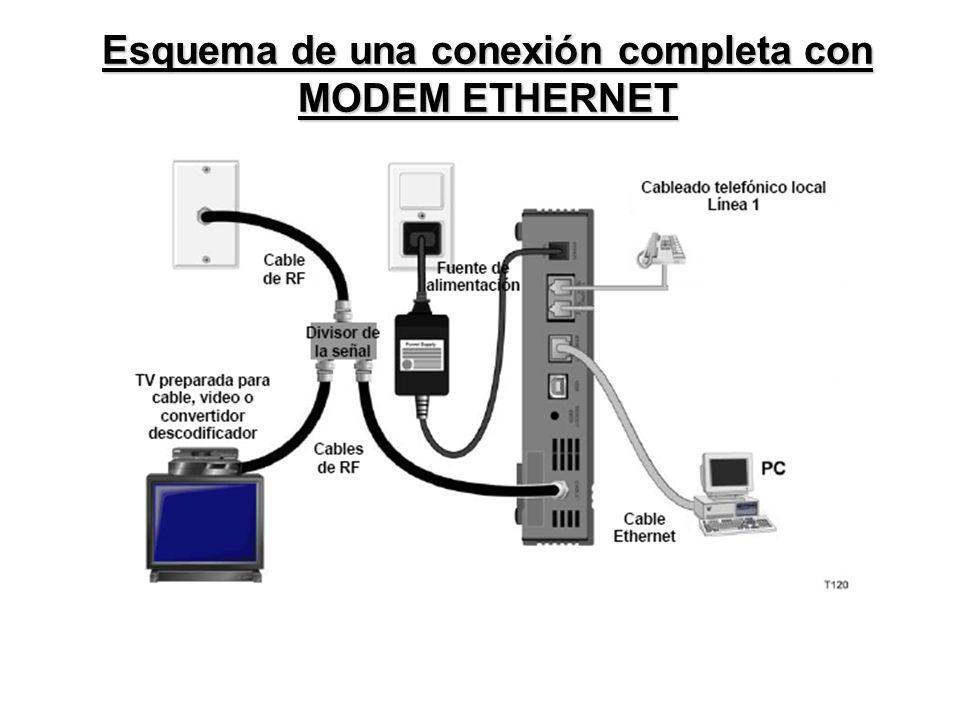 Esquema de una conexión completa con MODEM ETHERNET
