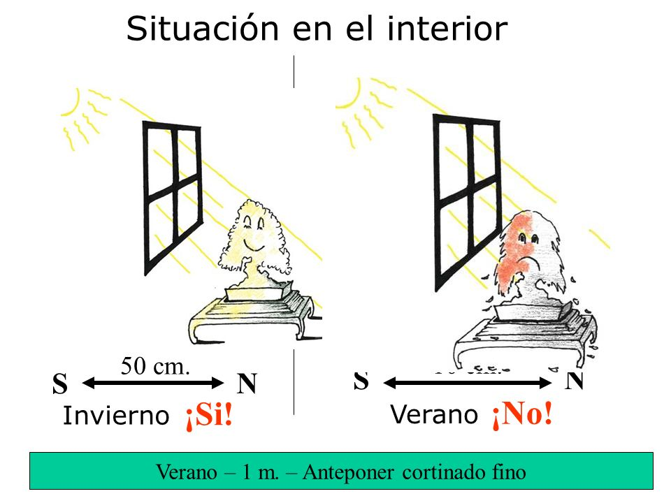 10 cm. ¡No! 50 cm. S N ¡Si! Situación en el interior Verano Invierno SN Verano – 1 m. – Anteponer cortinado fino