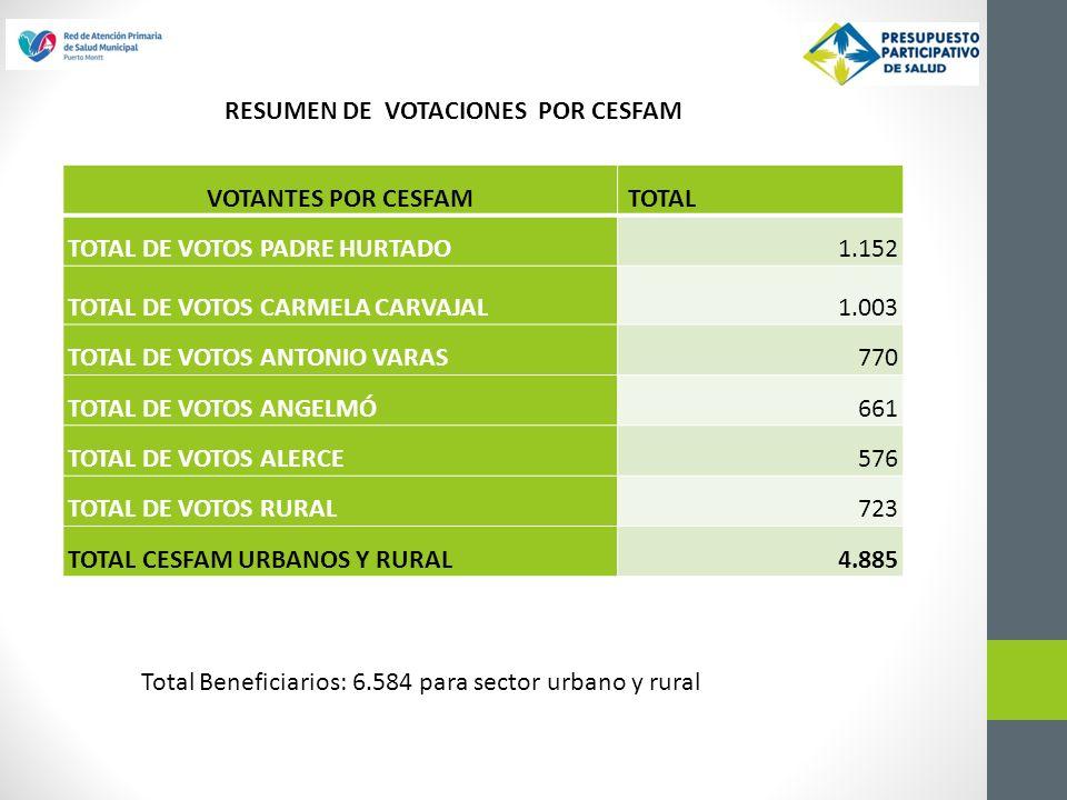 Total Beneficiarios: 6.584 para sector urbano y rural VOTANTES POR CESFAM TOTAL TOTAL DE VOTOS PADRE HURTADO1.152 TOTAL DE VOTOS CARMELA CARVAJAL1.003 TOTAL DE VOTOS ANTONIO VARAS770 TOTAL DE VOTOS ANGELMÓ661 TOTAL DE VOTOS ALERCE576 TOTAL DE VOTOS RURAL723 TOTAL CESFAM URBANOS Y RURAL4.885 RESUMEN DE VOTACIONES POR CESFAM
