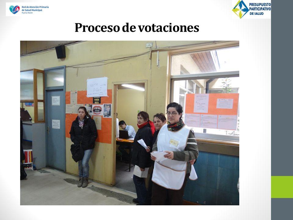 Proceso de votaciones