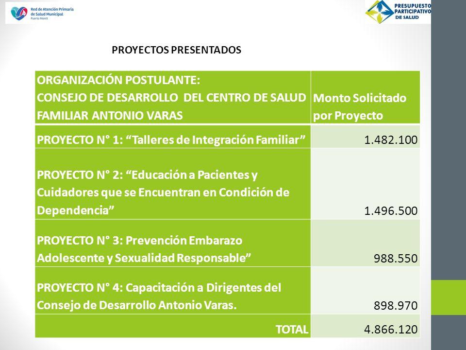 ORGANIZACIÓN POSTULANTE: CONSEJO DE DESARROLLO DEL CENTRO DE SALUD FAMILIAR ANTONIO VARAS Monto Solicitado por Proyecto PROYECTO N° 1: Talleres de Int