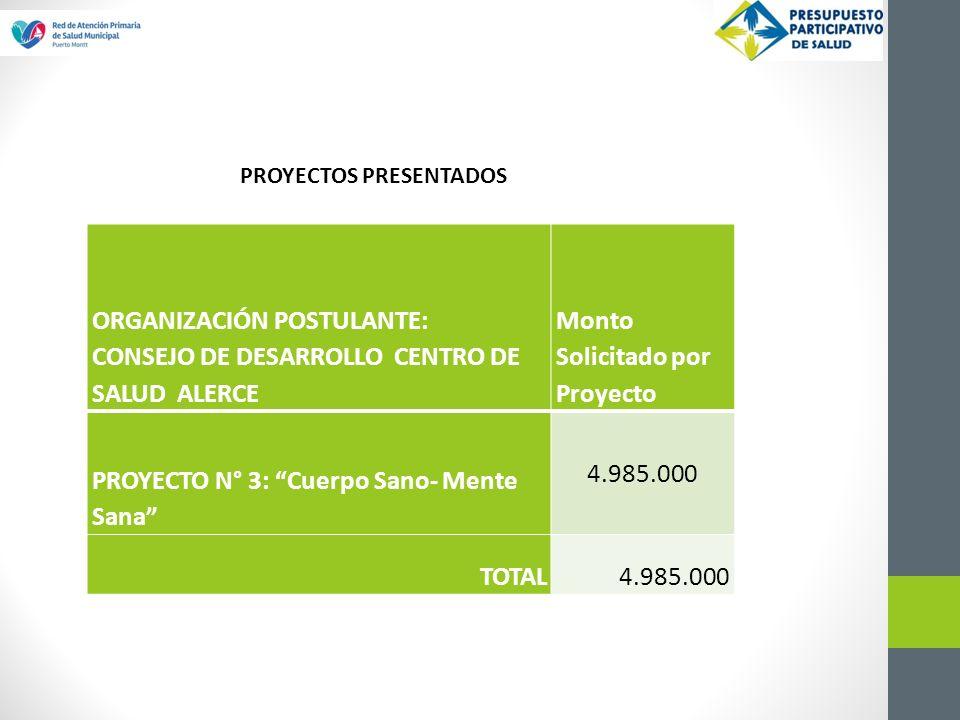 ORGANIZACIÓN POSTULANTE: CONSEJO DE DESARROLLO CENTRO DE SALUD ALERCE Monto Solicitado por Proyecto PROYECTO N° 3: Cuerpo Sano- Mente Sana 4.985.000 TOTAL4.985.000 PROYECTOS PRESENTADOS
