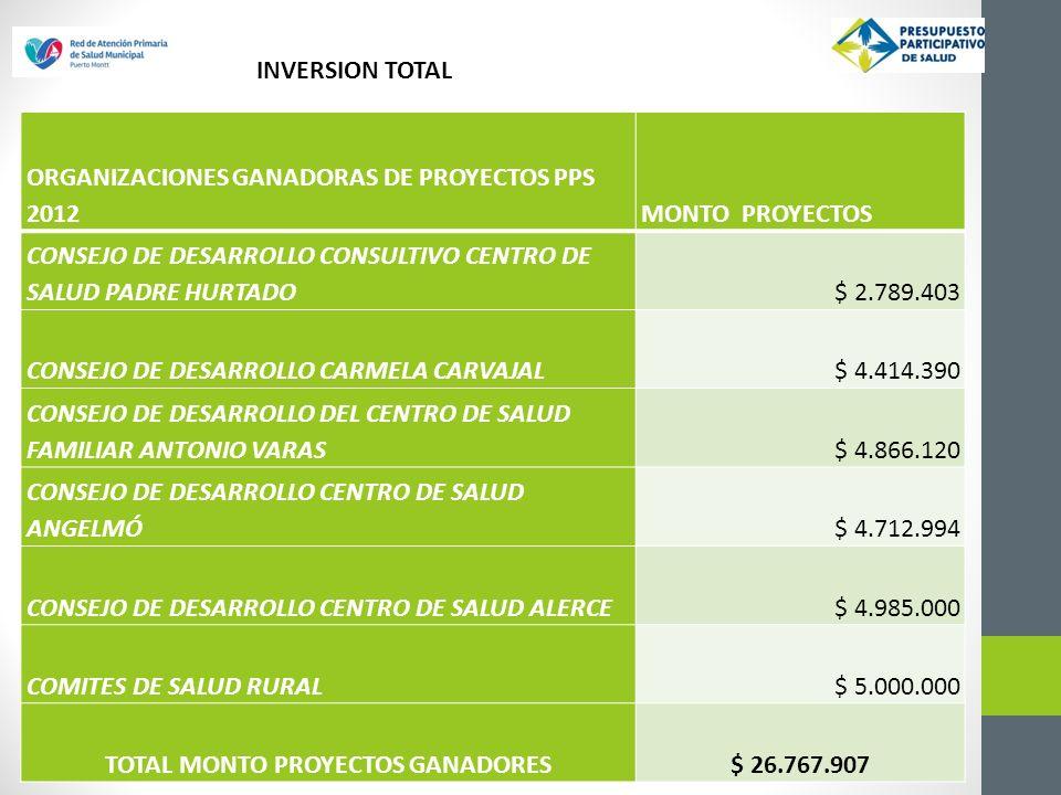 ORGANIZACIONES GANADORAS DE PROYECTOS PPS 2012MONTO PROYECTOS CONSEJO DE DESARROLLO CONSULTIVO CENTRO DE SALUD PADRE HURTADO$ 2.789.403 CONSEJO DE DESARROLLO CARMELA CARVAJAL$ 4.414.390 CONSEJO DE DESARROLLO DEL CENTRO DE SALUD FAMILIAR ANTONIO VARAS$ 4.866.120 CONSEJO DE DESARROLLO CENTRO DE SALUD ANGELMÓ$ 4.712.994 CONSEJO DE DESARROLLO CENTRO DE SALUD ALERCE$ 4.985.000 COMITES DE SALUD RURAL$ 5.000.000 TOTAL MONTO PROYECTOS GANADORES$ 26.767.907 INVERSION TOTAL