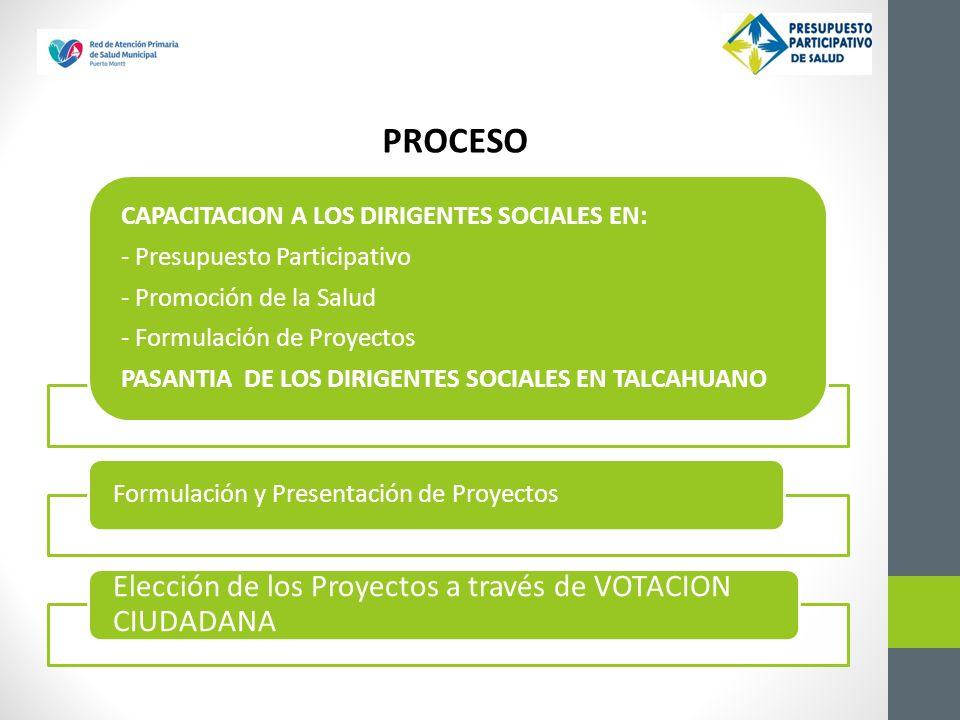 PROCESO CAPACITACION A LOS DIRIGENTES SOCIALES EN: - Presupuesto Participativo - Promoción de la Salud - Formulación de Proyectos PASANTIA DE LOS DIRIGENTES SOCIALES EN TALCAHUANO Formulación y Presentación de Proyectos Elección de los Proyectos a través de VOTACION CIUDADANA