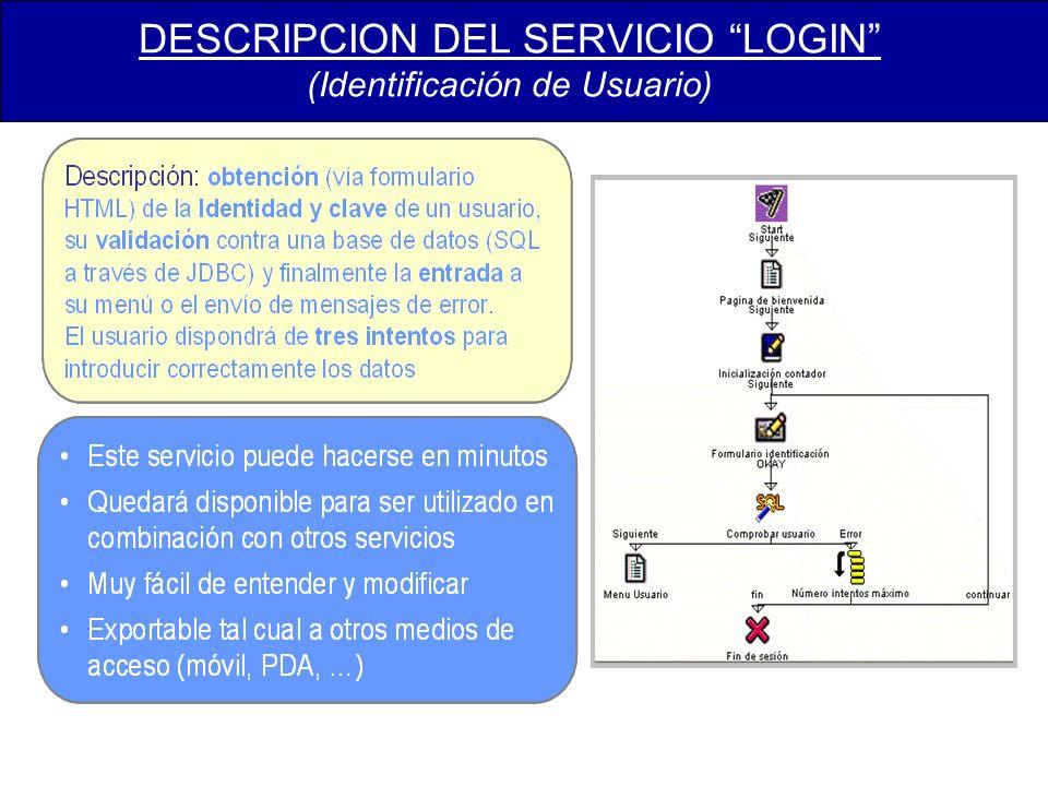 DESCRIPCION DEL SERVICIO LOGIN (Identificación de Usuario)