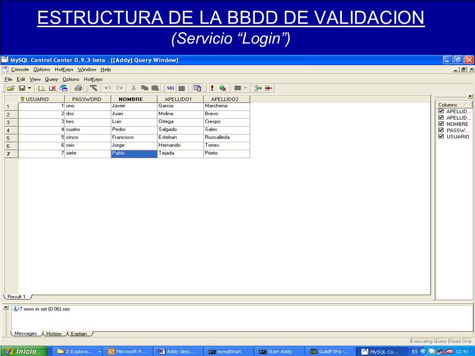 ESTRUCTURA DE LA BBDD DE VALIDACION (Servicio Login)