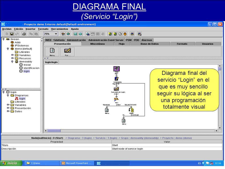 DIAGRAMA FINAL (Servicio Login) Diagrama final del servicio Login en el que es muy sencillo seguir su lógica al ser una programación totalmente visual