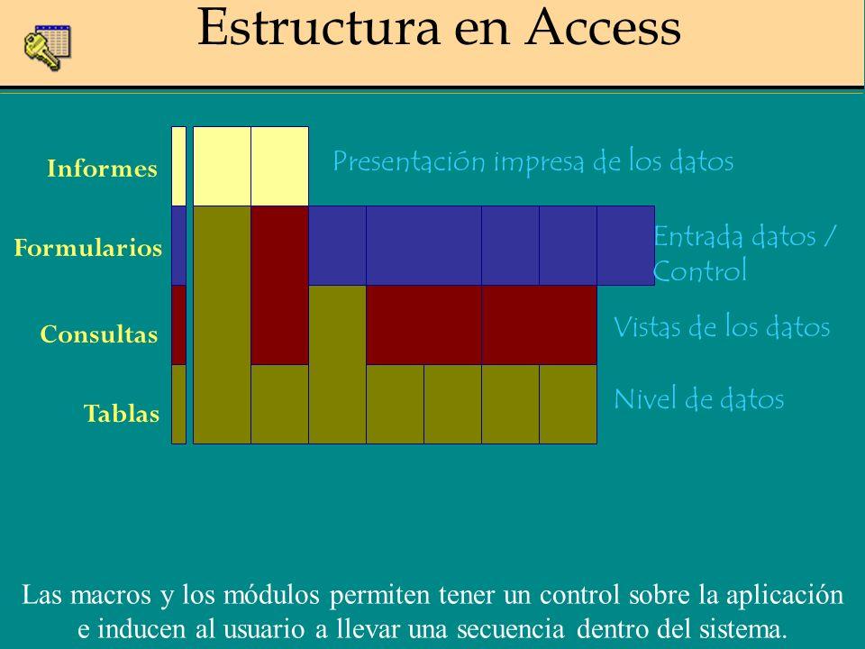 Estructura en Access Tablas Consultas Formularios Informes Nivel de datos Vistas de los datos Entrada datos / Control Presentación impresa de los datos Las macros y los módulos permiten tener un control sobre la aplicación e inducen al usuario a llevar una secuencia dentro del sistema.