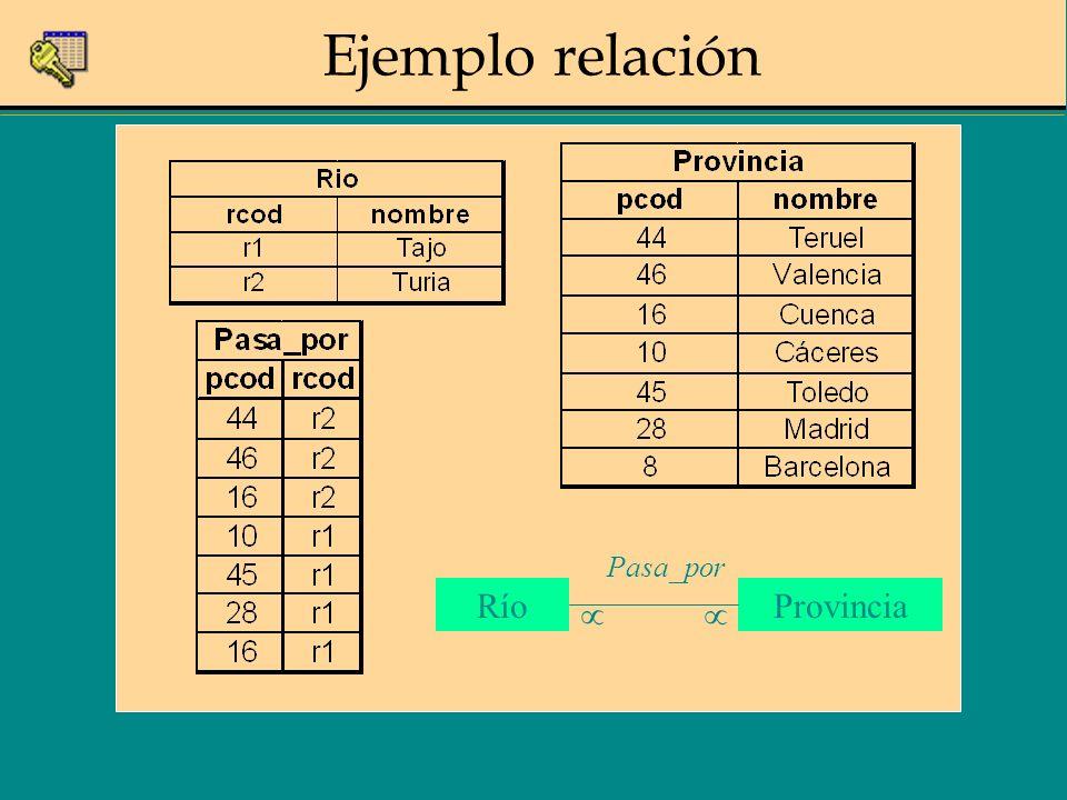 Ejemplo relación RíoProvincia Pasa_por