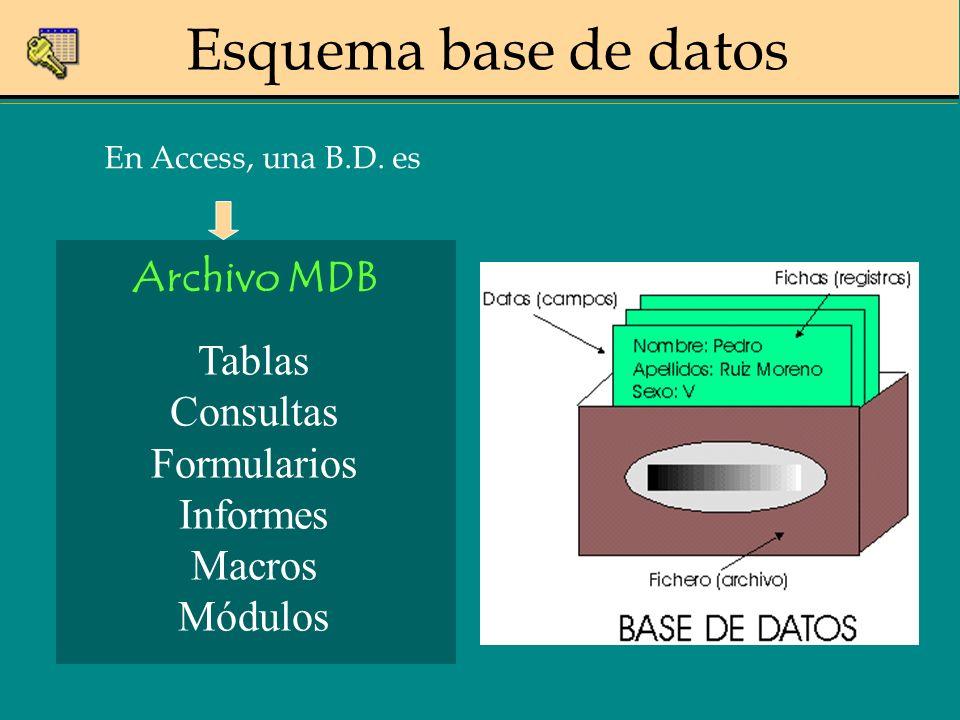 Esquema base de datos Tablas Consultas Formularios Informes Macros Módulos Archivo MDB En Access, una B.D. es
