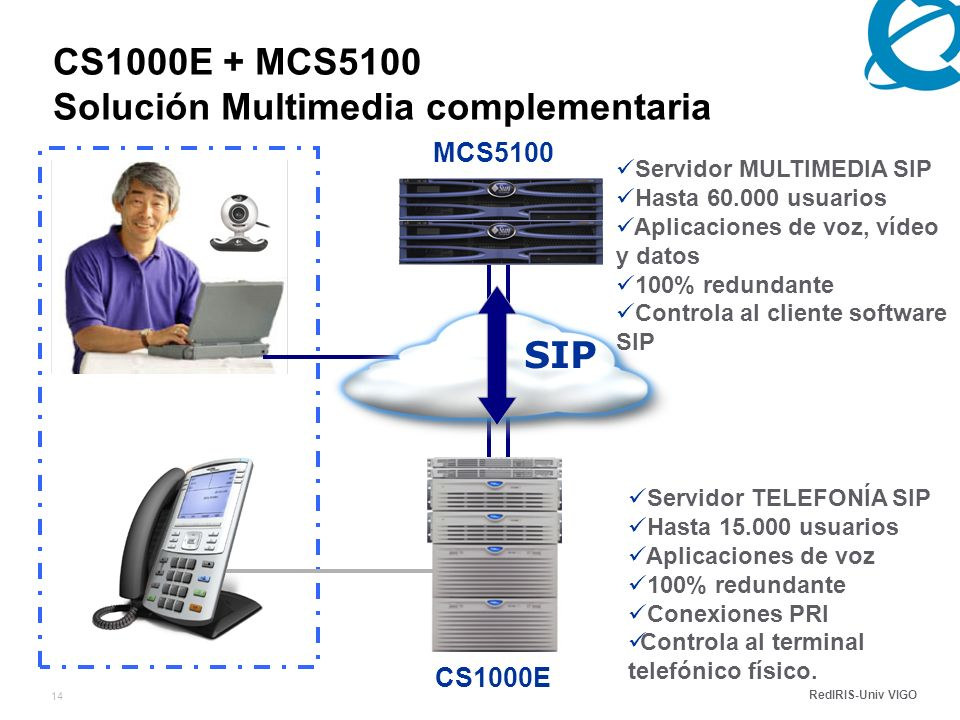 RedIRIS-Univ VIGO 14 CS1000E + MCS5100 Solución Multimedia complementaria CS1000E MCS5100 SIP Servidor MULTIMEDIA SIP Hasta 60.000 usuarios Aplicaciones de voz, vídeo y datos 100% redundante Controla al cliente software SIP Servidor TELEFONÍA SIP Hasta 15.000 usuarios Aplicaciones de voz 100% redundante Conexiones PRI Controla al terminal telefónico físico.