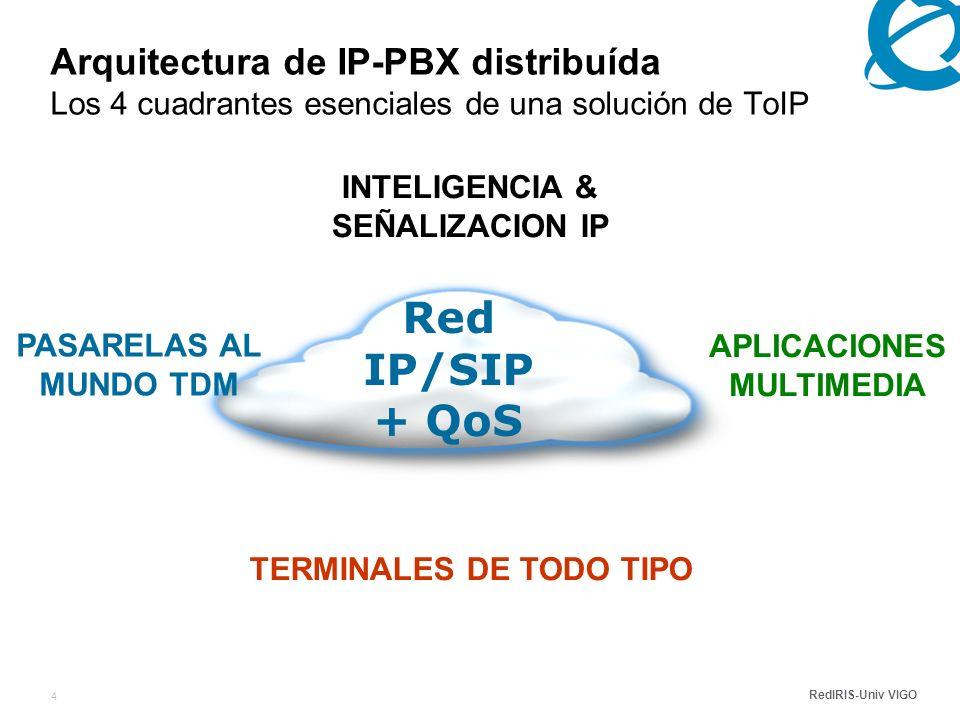RedIRIS-Univ VIGO 4 Arquitectura de IP-PBX distribuída Los 4 cuadrantes esenciales de una solución de ToIP TERMINALES DE TODO TIPO Red IP/SIP + QoS APLICACIONES MULTIMEDIA INTELIGENCIA & SEÑALIZACION IP PASARELAS AL MUNDO TDM