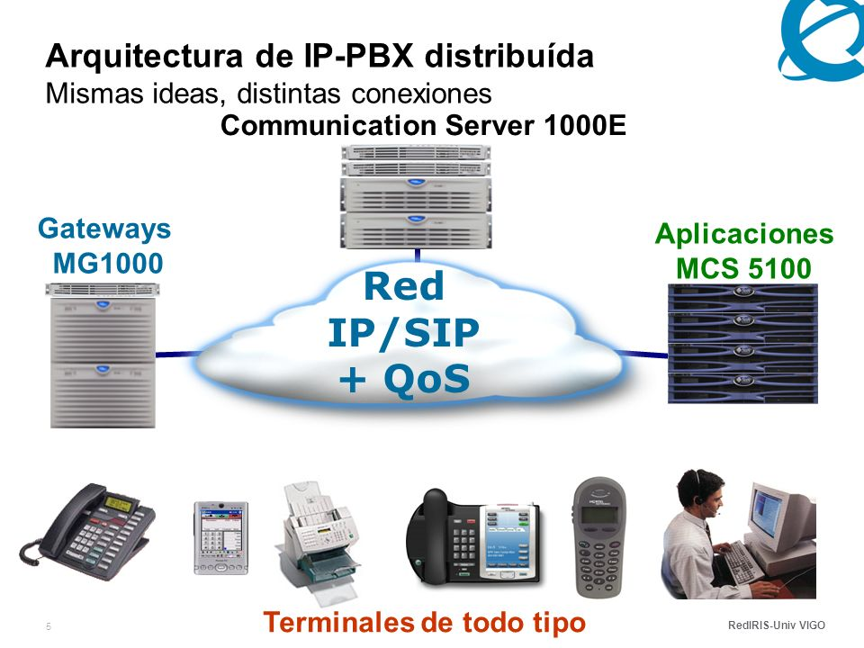 RedIRIS-Univ VIGO 5 Arquitectura de IP-PBX distribuída Mismas ideas, distintas conexiones Terminales de todo tipo Aplicaciones MCS 5100 Communication Server 1000E Gateways MG1000 Red IP/SIP + QoS