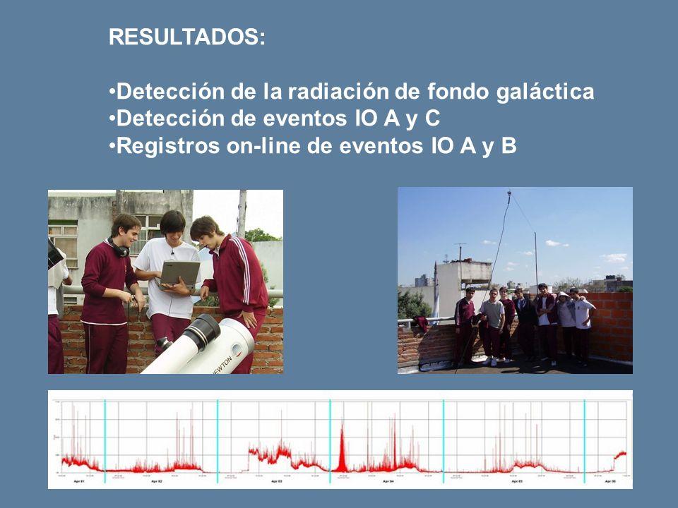 RESULTADOS: Detección de la radiación de fondo galáctica Detección de eventos IO A y C Registros on-line de eventos IO A y B