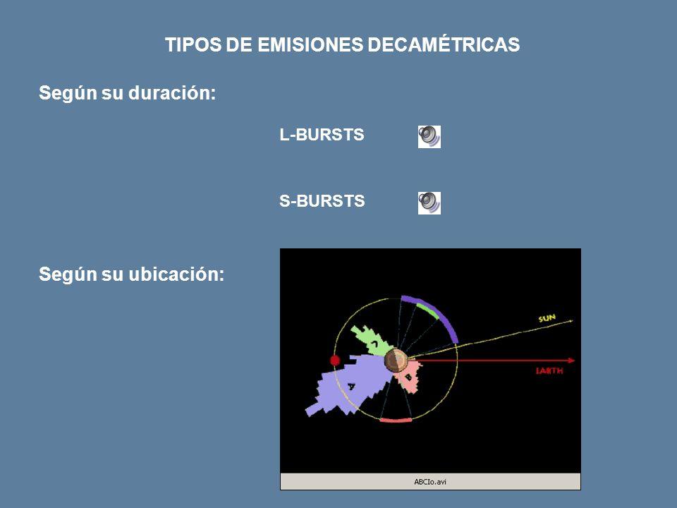 TIPOS DE EMISIONES DECAMÉTRICAS L-BURSTS S-BURSTS Según su duración: Según su ubicación: