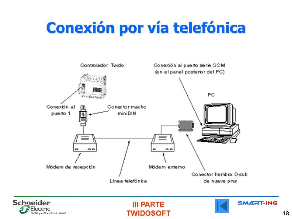 III PARTE TWIDOSOFT 18 Conexión por vía telefónica