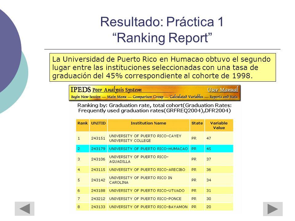Resultado: Práctica 1 Ranking Report La Universidad de Puerto Rico en Humacao obtuvo el segundo lugar entre las instituciones seleccionadas con una tasa de graduación del 45% correspondiente al cohorte de 1998.