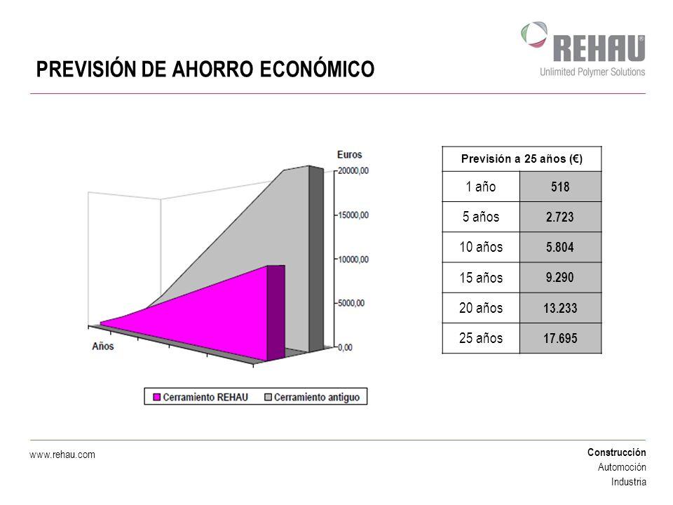 Construcción Automoción Industria www.rehau.com PREVISIÓN DE AHORRO ECONÓMICO Previsión a 25 años () 1 año 518 5 años 2.723 10 años 5.804 15 años 9.29