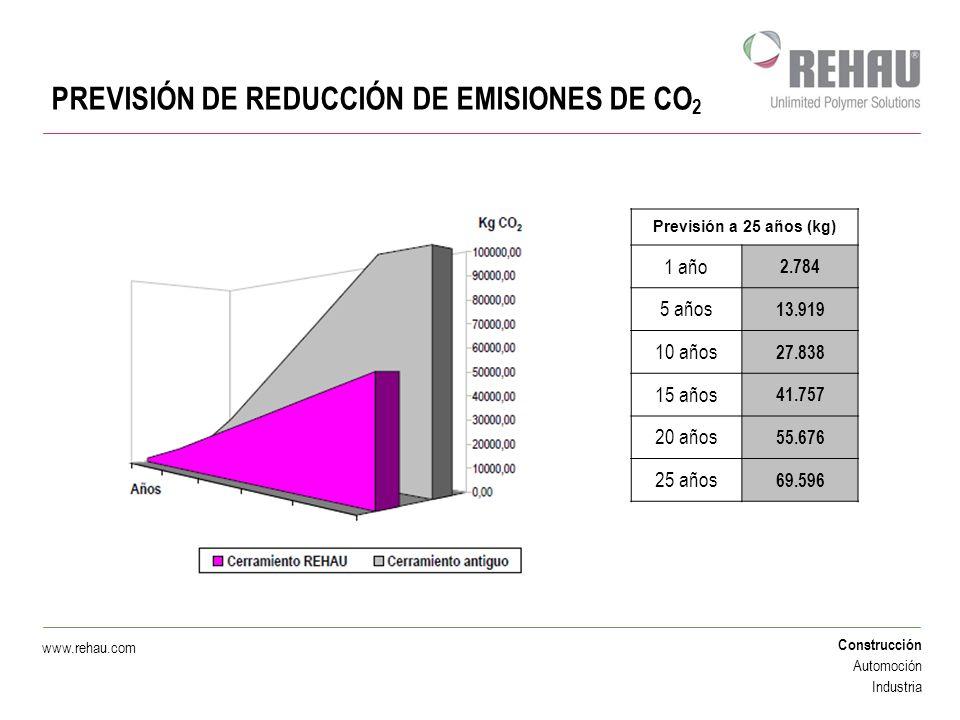 Construcción Automoción Industria www.rehau.com PREVISIÓN DE REDUCCIÓN DE EMISIONES DE CO 2 Previsión a 25 años (kg) 1 año 2.784 5 años 13.919 10 años
