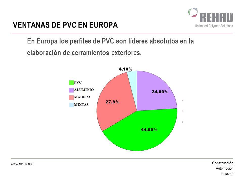 Construcción Automoción Industria www.rehau.com VENTANAS DE PVC EN EUROPA En Europa los perfiles de PVC son líderes absolutos en la elaboración de cer