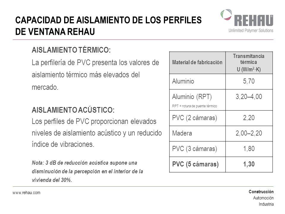 Construcción Automoción Industria www.rehau.com CAPACIDAD DE AISLAMIENTO DE LOS PERFILES DE VENTANA REHAU AISLAMIENTO TÉRMICO: La perfilería de PVC pr