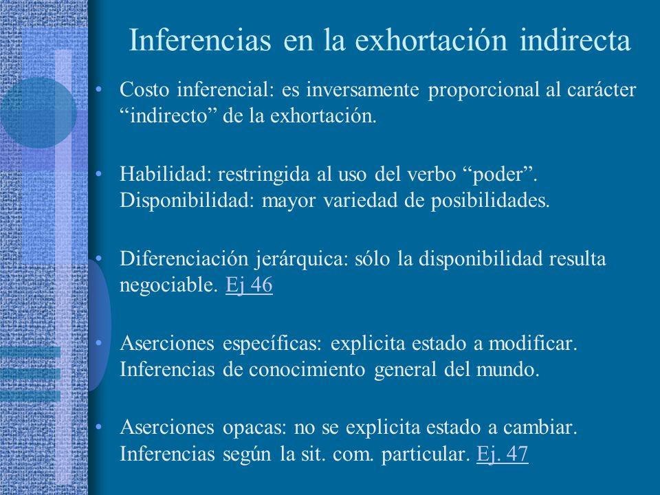 Exhortación indirecta Exhortaciones implícitas en actos interrogativos y asertivos. AHD (Ref. oyente, Tpo. Pte., denot. acción). + Cond. Previas Condi