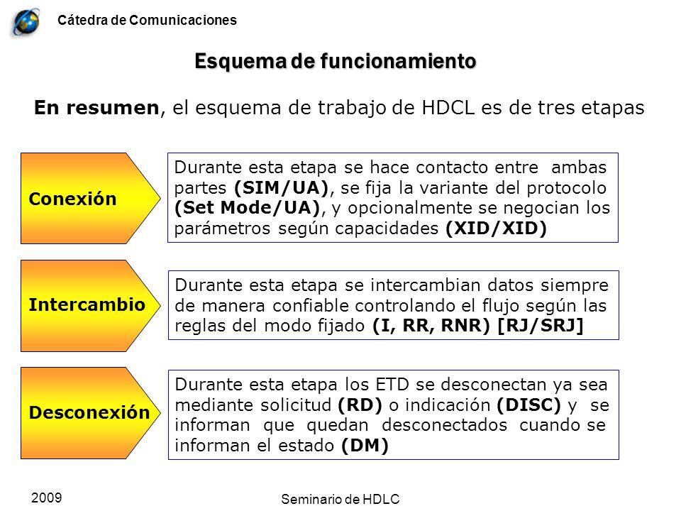 Cátedra de Comunicaciones 2009 Seminario de HDLC Esquema de funcionamiento Durante esta etapa se hace contacto entre ambas partes (SIM/UA), se fija la