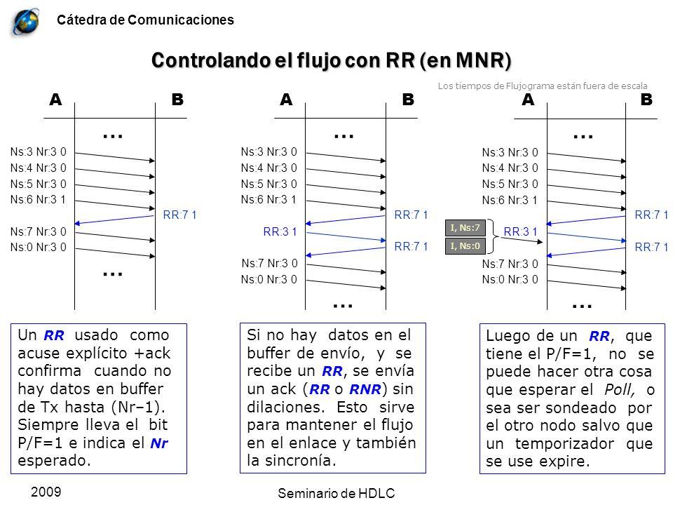 Cátedra de Comunicaciones 2009 Seminario de HDLC Controlando el flujo con RR (en MNR) Un RR usado como acuse explícito +ack confirma cuando no hay dat