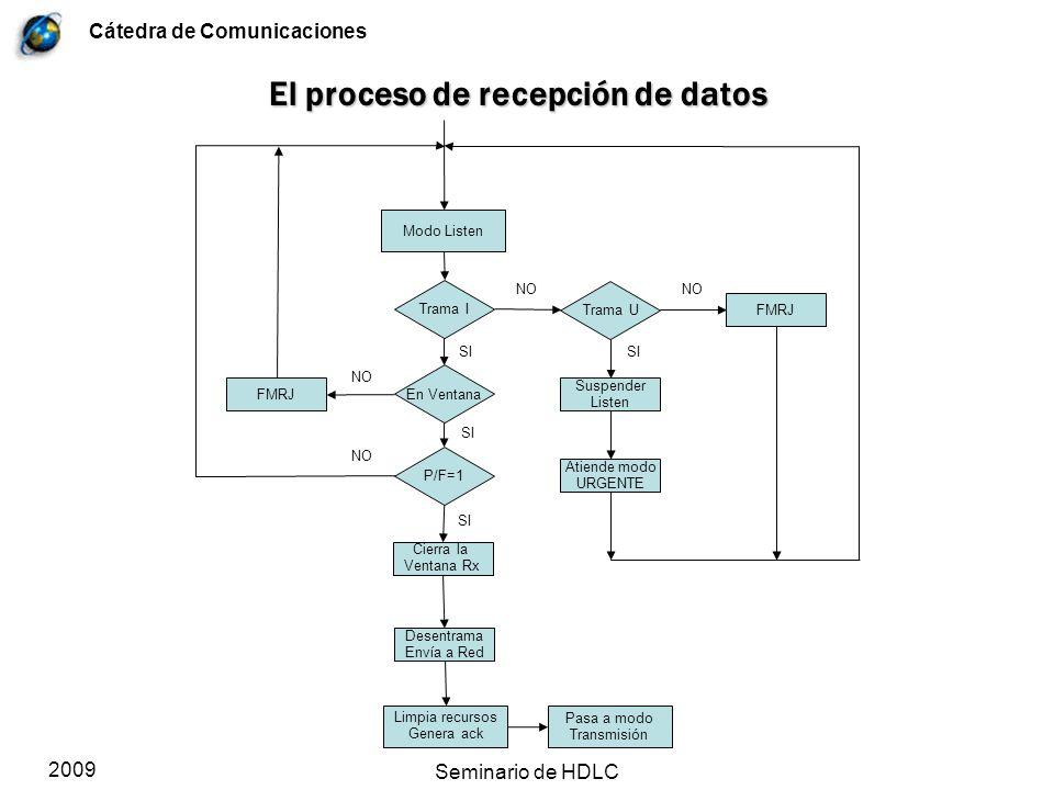 Cátedra de Comunicaciones 2009 Seminario de HDLC El proceso de recepción de datos Modo Listen Trama I Trama U FMRJ Suspender Listen Atiende modo URGEN